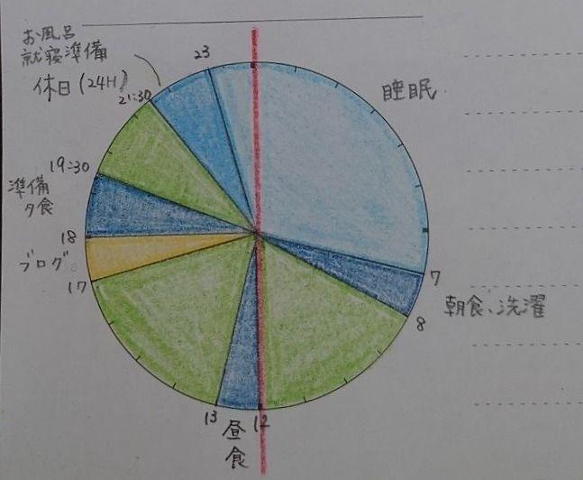 時間の使い方が変わる! 円グラフで見る1日